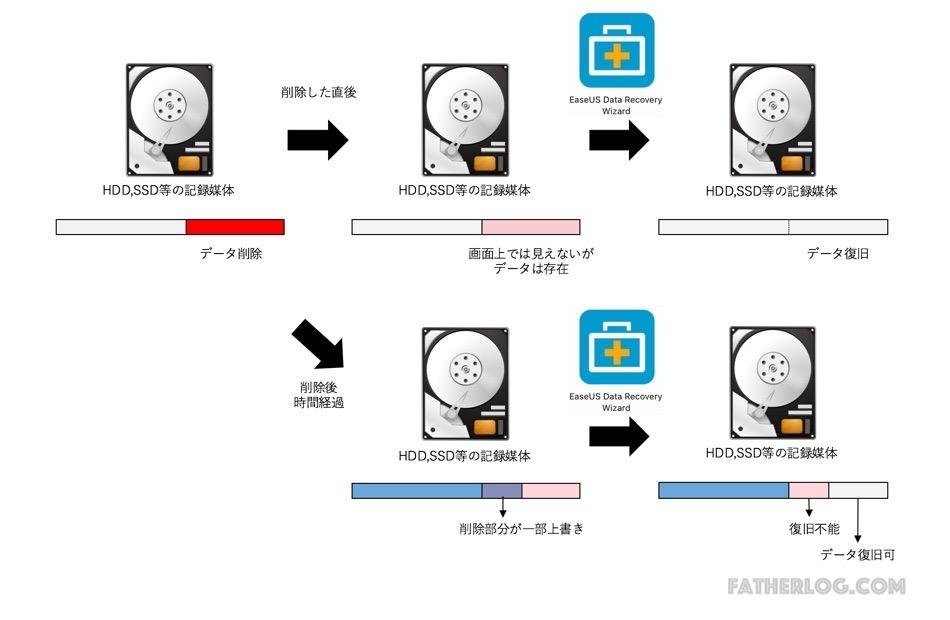 Mac-EaseUS-Data-Recovery-25